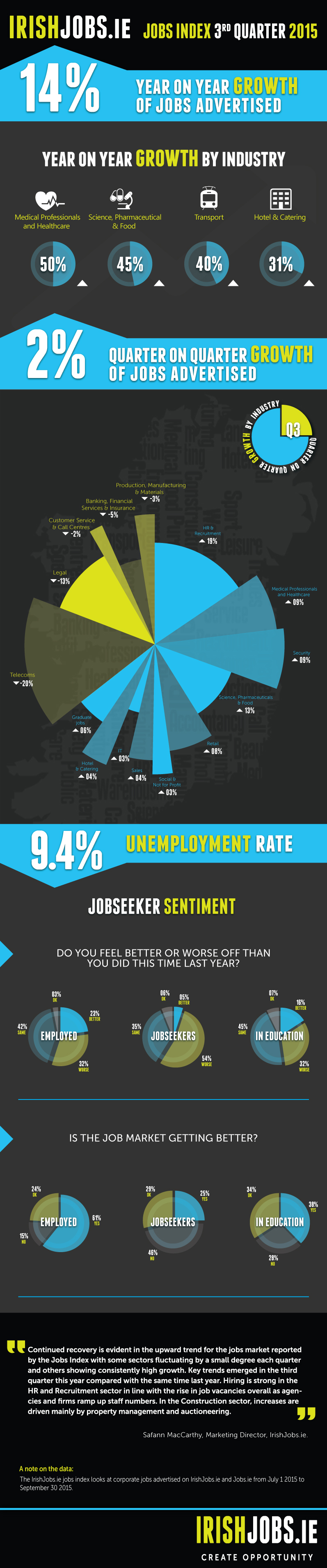 Jobs Index Q3 2015_Infographic
